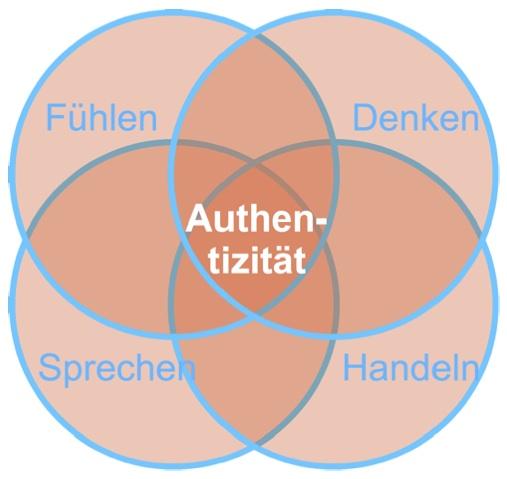 Authenthizität
