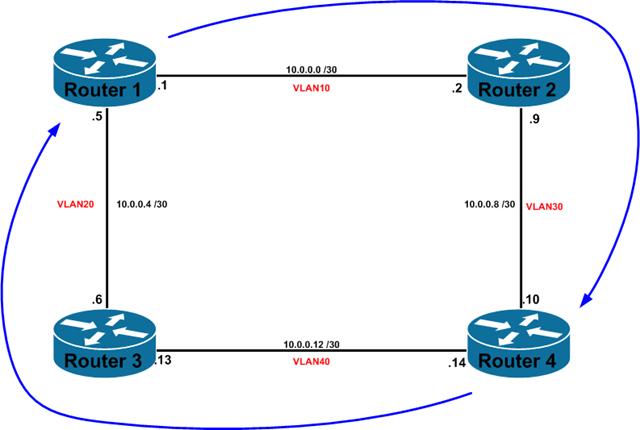 Unicast Reverse Path forwarding (uRPF) – Das Blinken Lichten