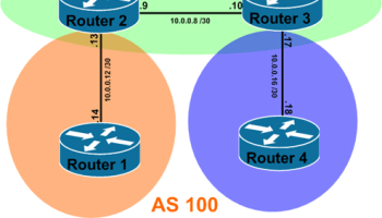 BGP Synchronization – IT Tips for Systems and Network