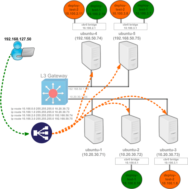Kubernetes networking 101 – (Basic) External access into the cluster