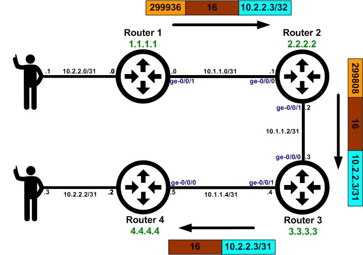 MPLS 101 – MPLS VPNs – Das Blinken Lichten