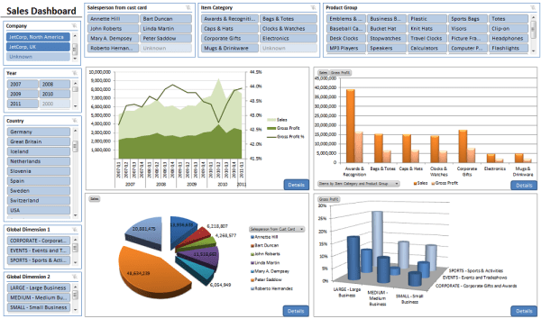 Business Intelligence & Reporting - Dashboards for Business