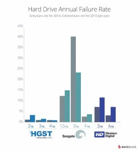 Backblaze HDD Failure Chart