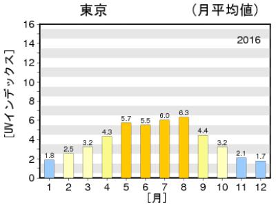 日最大UVインデックス(推定値)の年間推移グラフ