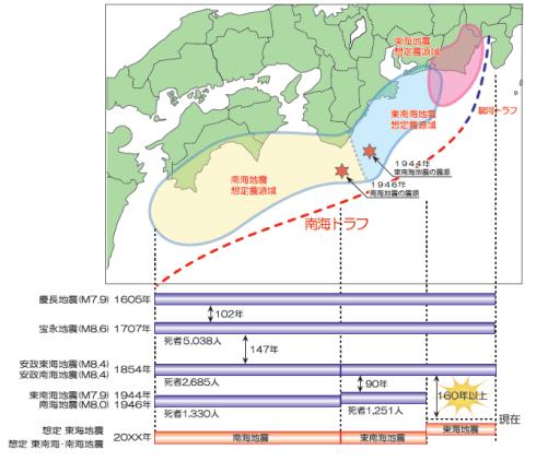 南海トラフから駿河トラフに沿った領域で発生した過去の巨大地震の震源域