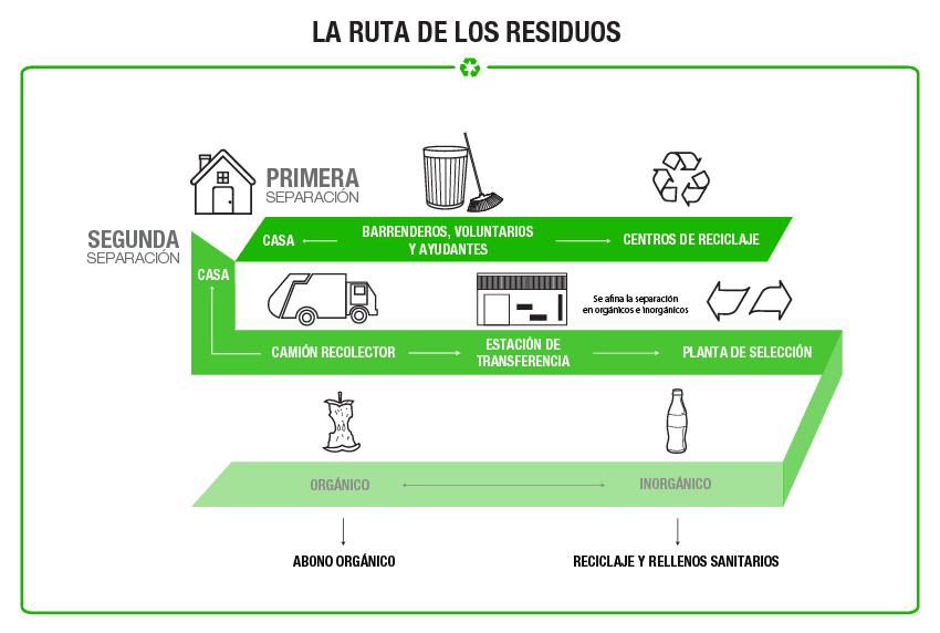 ruta de los residuos