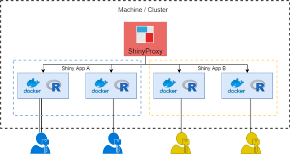 ShinyProxy Structure