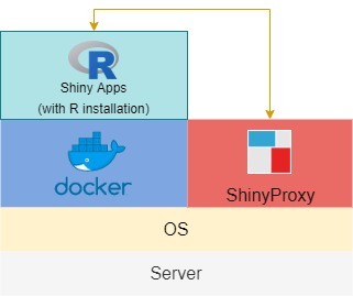 Standalone Docker Engine Schema