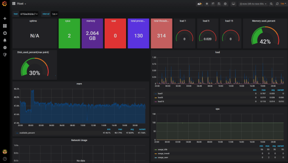 Grafana Dashboard Host