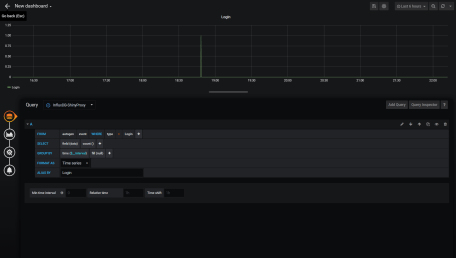 Grafana Dashboard ShinyProxy