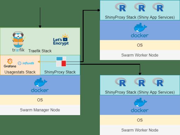 Docker Swarm Architecture
