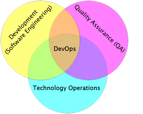 Devops leads to significant competitive advantage.