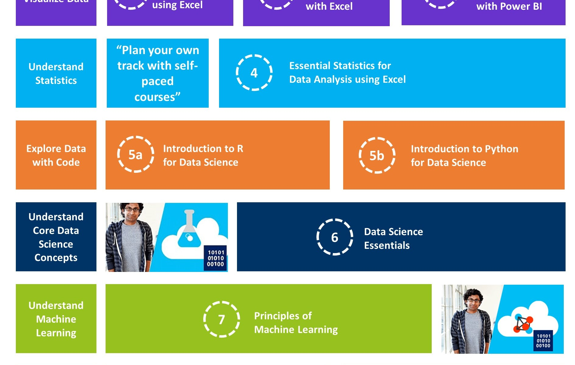 DataChangers Microsoft Data Science Track EN with links