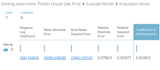 Predict House Sale Price - model results
