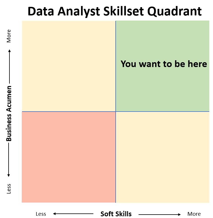 Data Analyst Skillset Quadrant