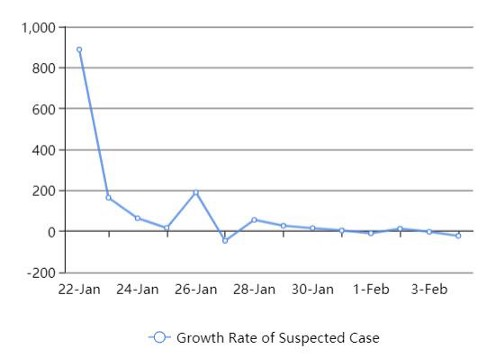 growth rate of suspected