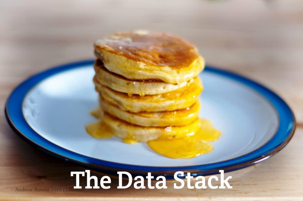 The Paperless Post Data Stack