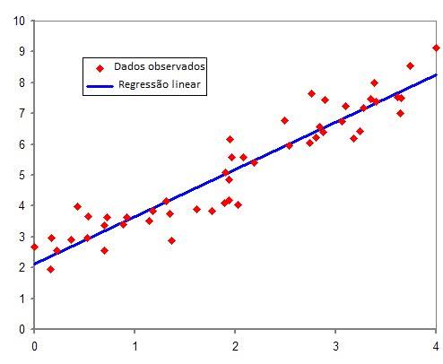 Regressão Linear - Gráfico