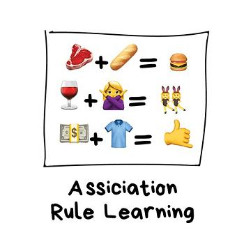 Machine Learning - Aprendizagem de regras de associação