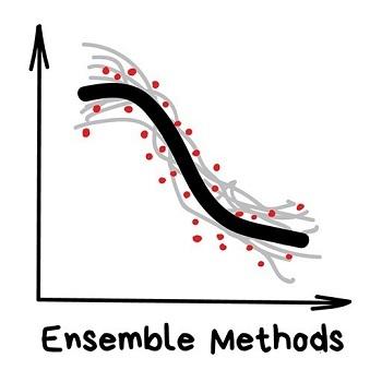 Machine Learning Ensemble Method