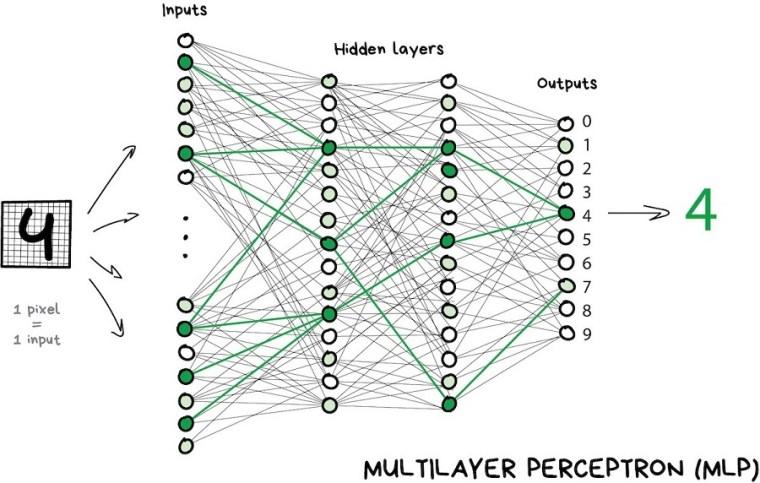 Multilayer Perceptron - MLP