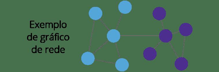 Tipo de Gráfico de Rede