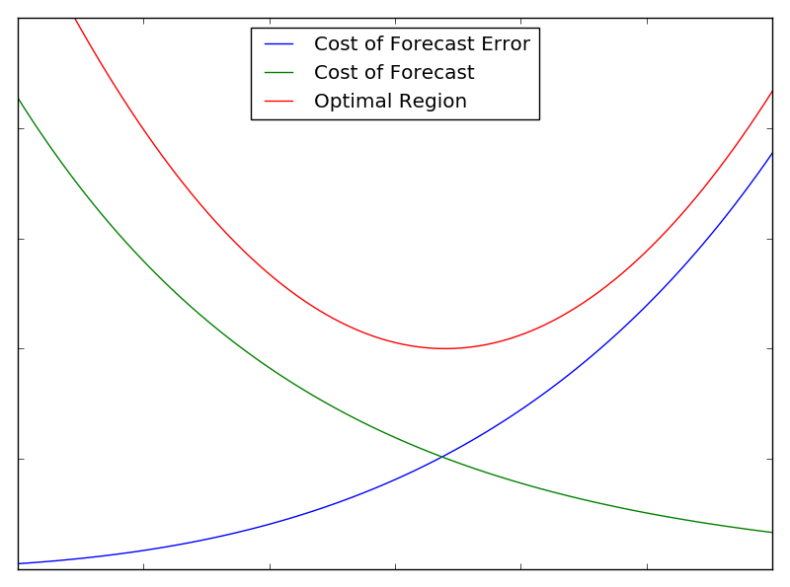 Towards Machine Learning in Supply Chain Forecasting (Part 1