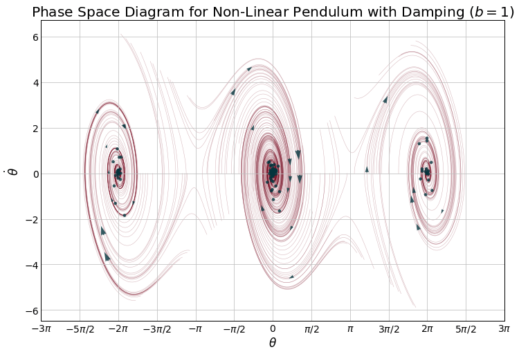 How To Analyze Dynamical Systems  Taking A Pendulum To