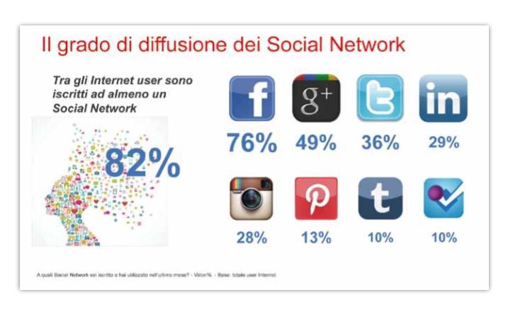 Diffusione Social Italia