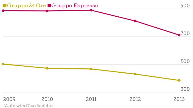 20140622-Gruppo-24-Ore-Gruppo-Espresso_chartbuilder
