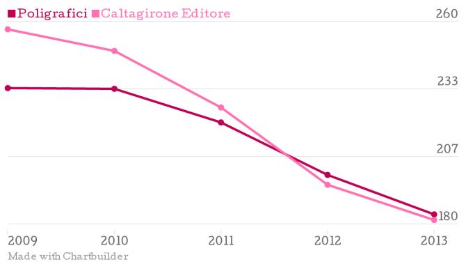 20140622-Poligrafici-Editoriale-Caltagirone-Editore_chartbuilder