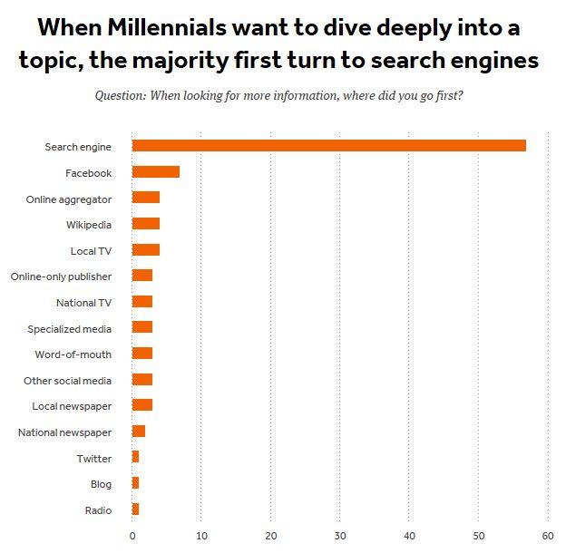 Millennials Topics