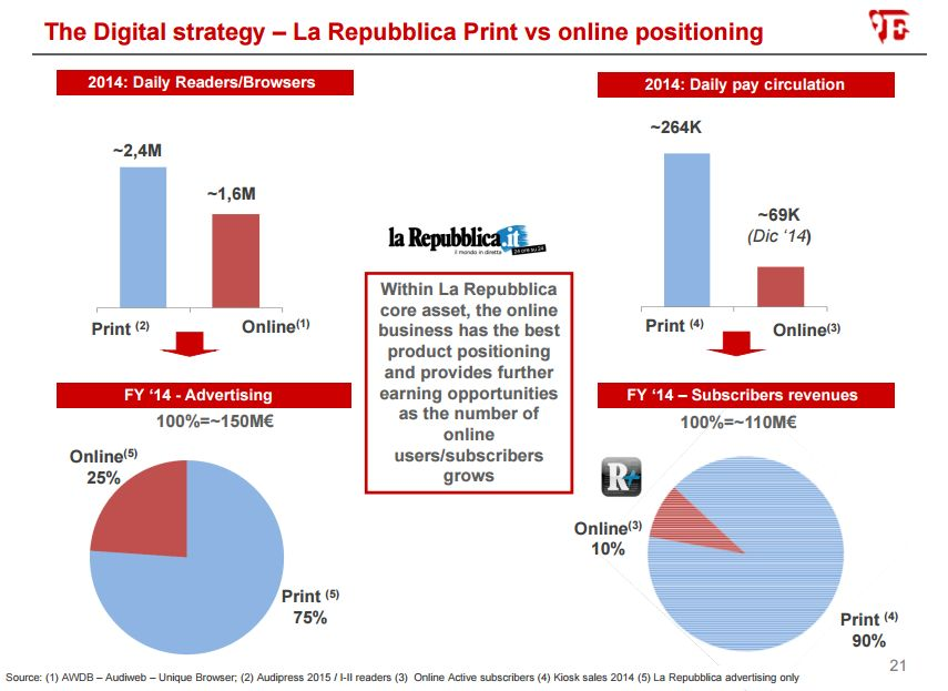 Repubblica Digital Vs Online