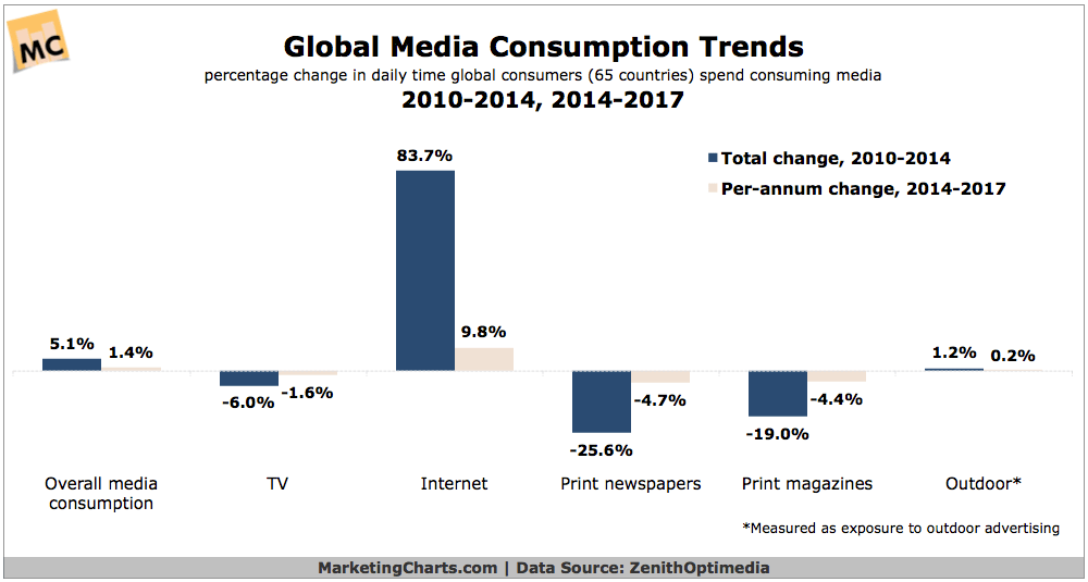 Global-Media-Consumption-Trends-Jun2015 (1)