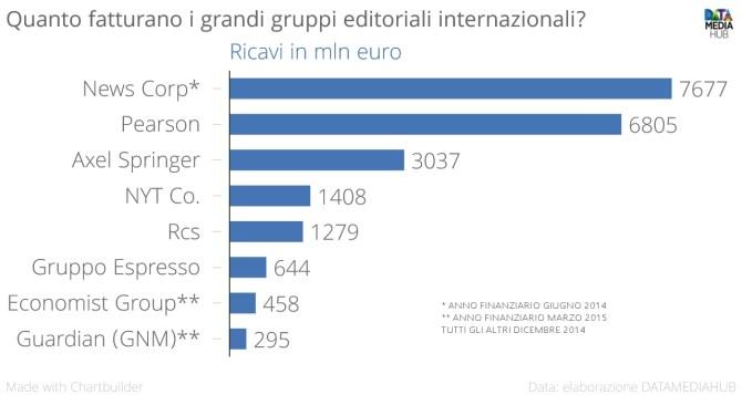 Quanto_fatturano_i_grandi_gruppi_editoriali_internazionali__Ricavi_in_mln_euro_chartbuilder