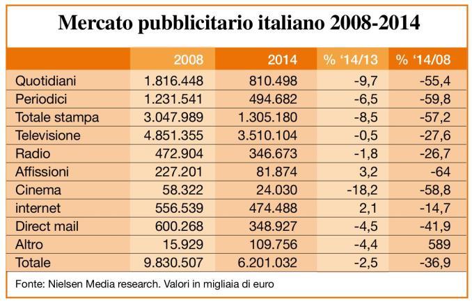 Mercato Pubblicitario