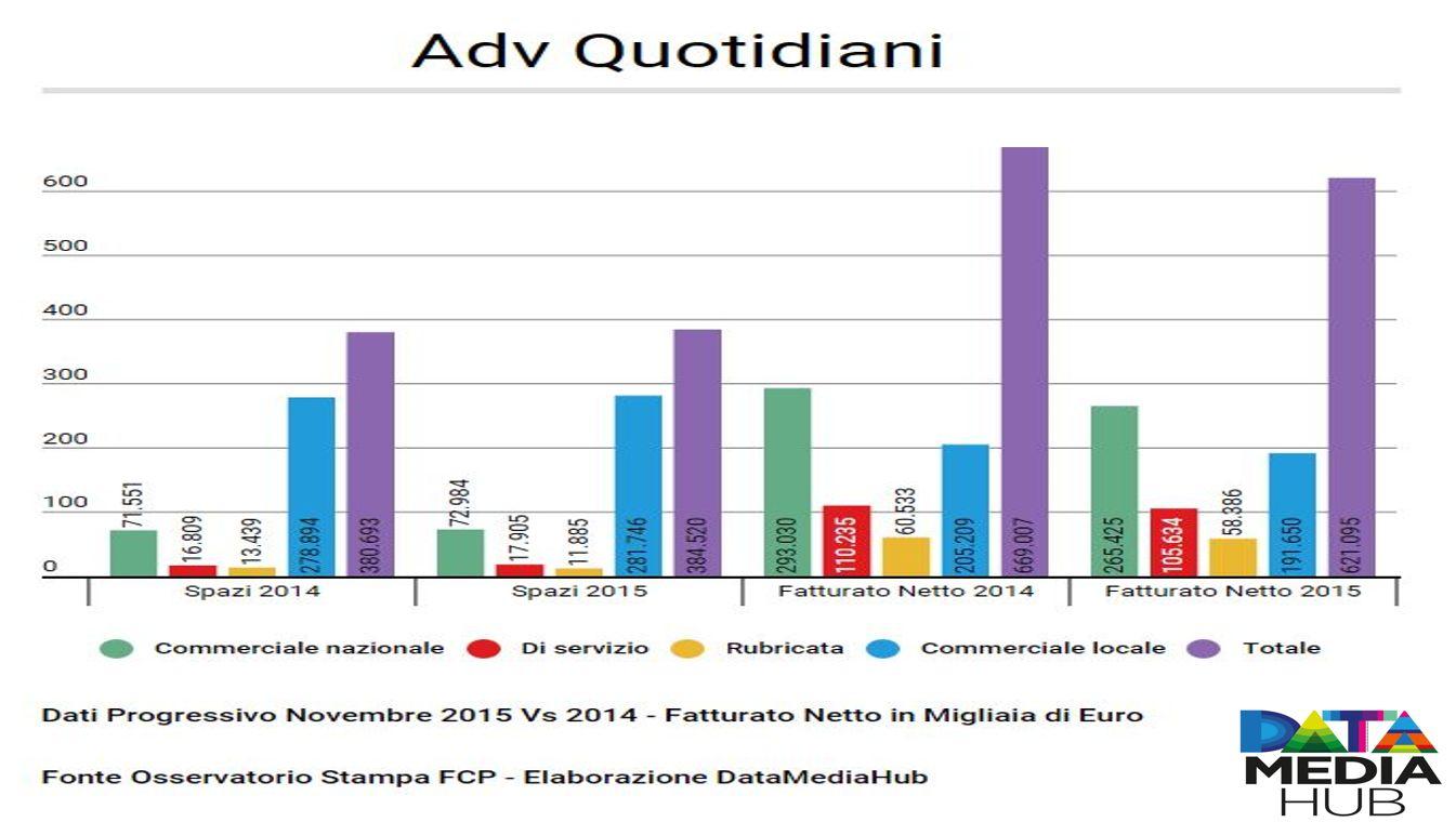 ADV Quotidiani 2015