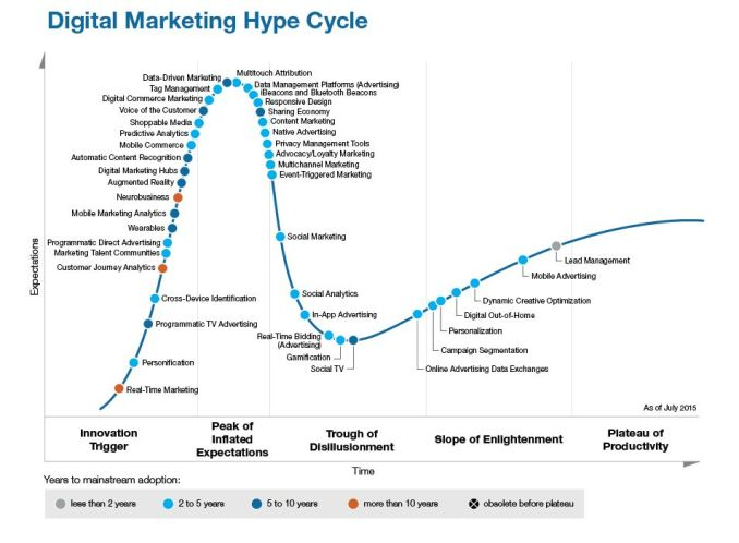 HypeCycle Digital Marketing