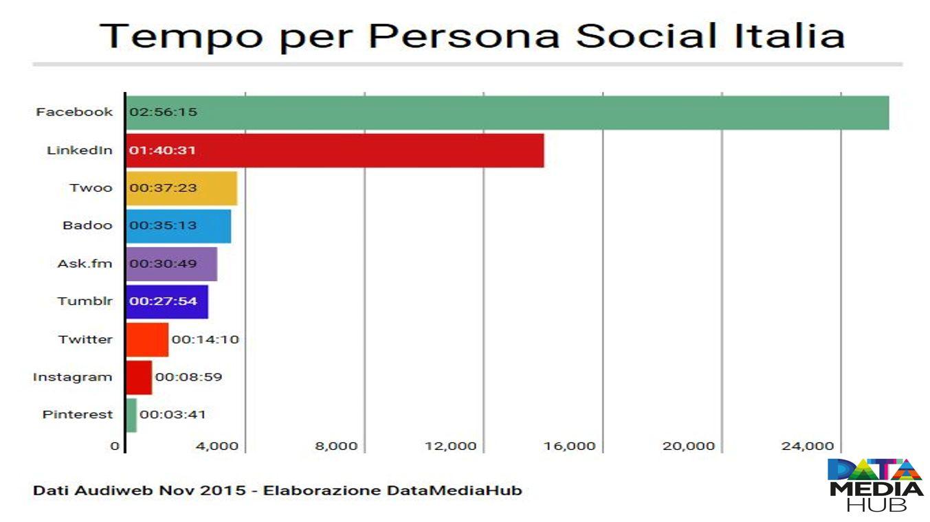 Tempo per Persona Social Italia