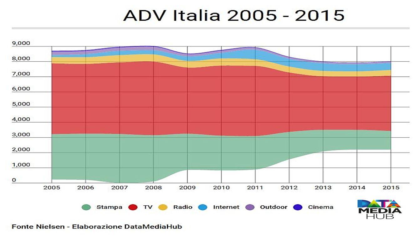 ADV Italia 2005-2015