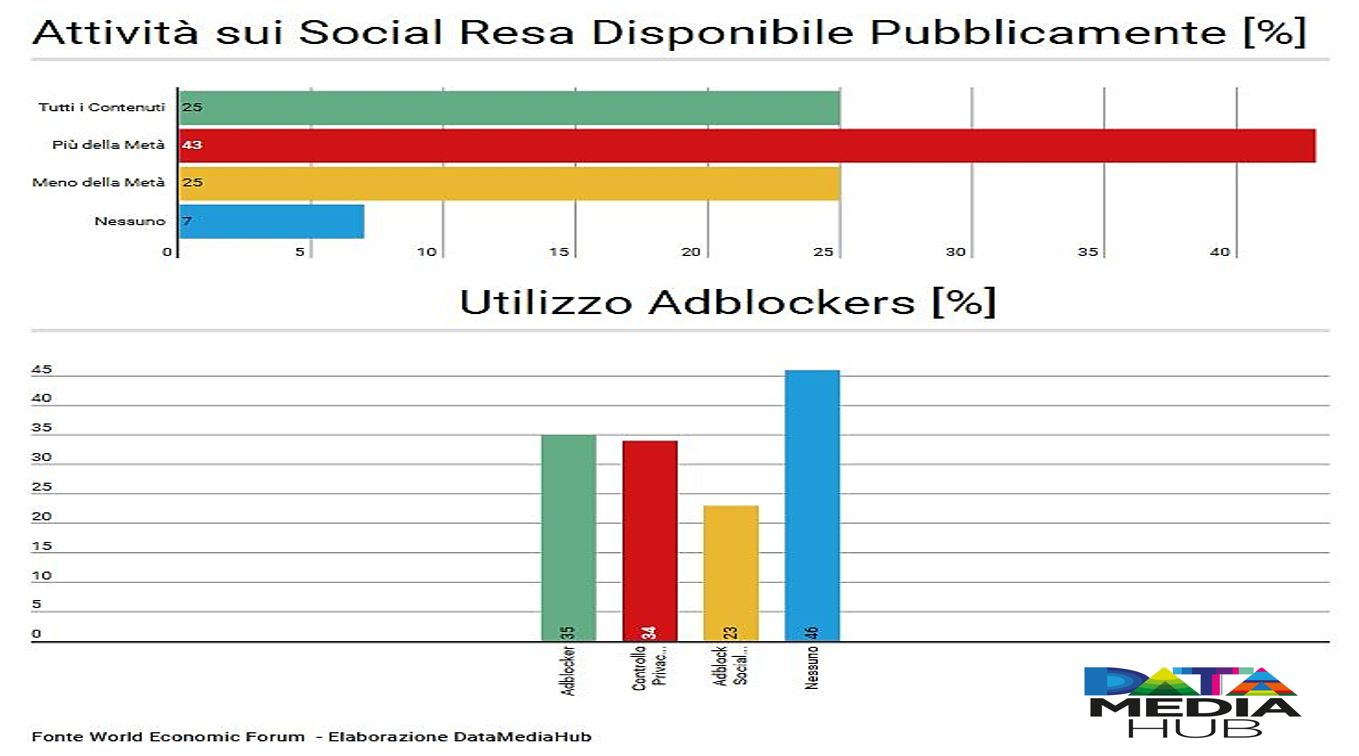 Adblock & Social