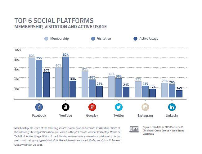 Top 6 Social