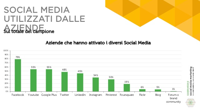la-socialmediability-delle-aziende-italiane-2016-22-638