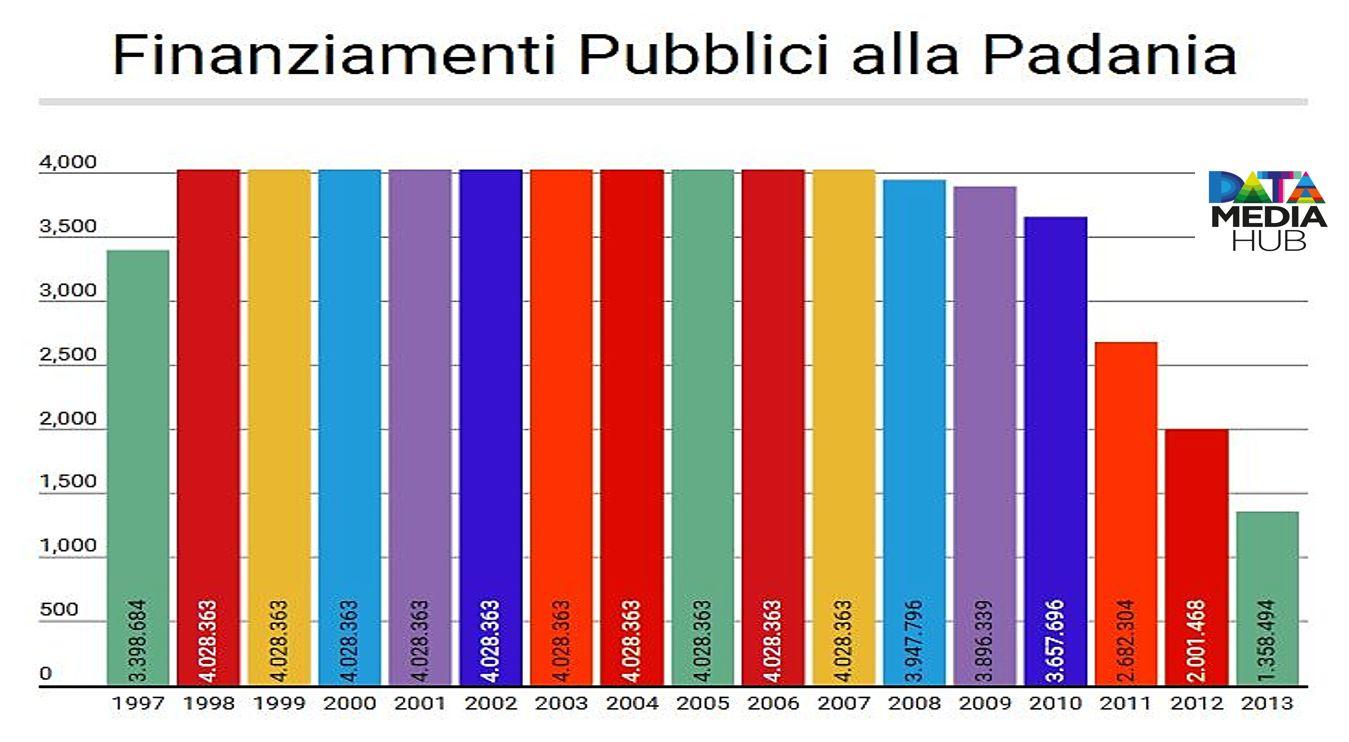 Finanziamenti La Padania