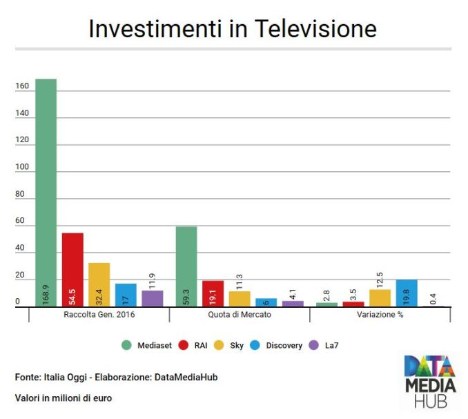 Investimenti in TV Gennaio 2016