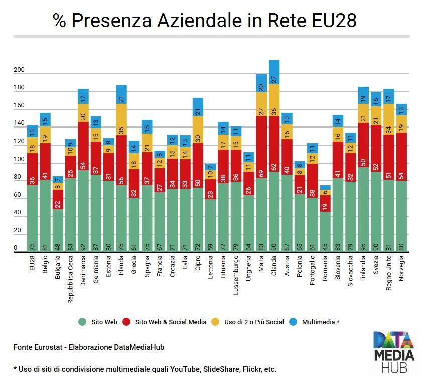 % Presenza Aziendale in Rete EU28