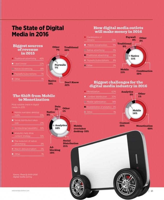 State of Digital Media 2016