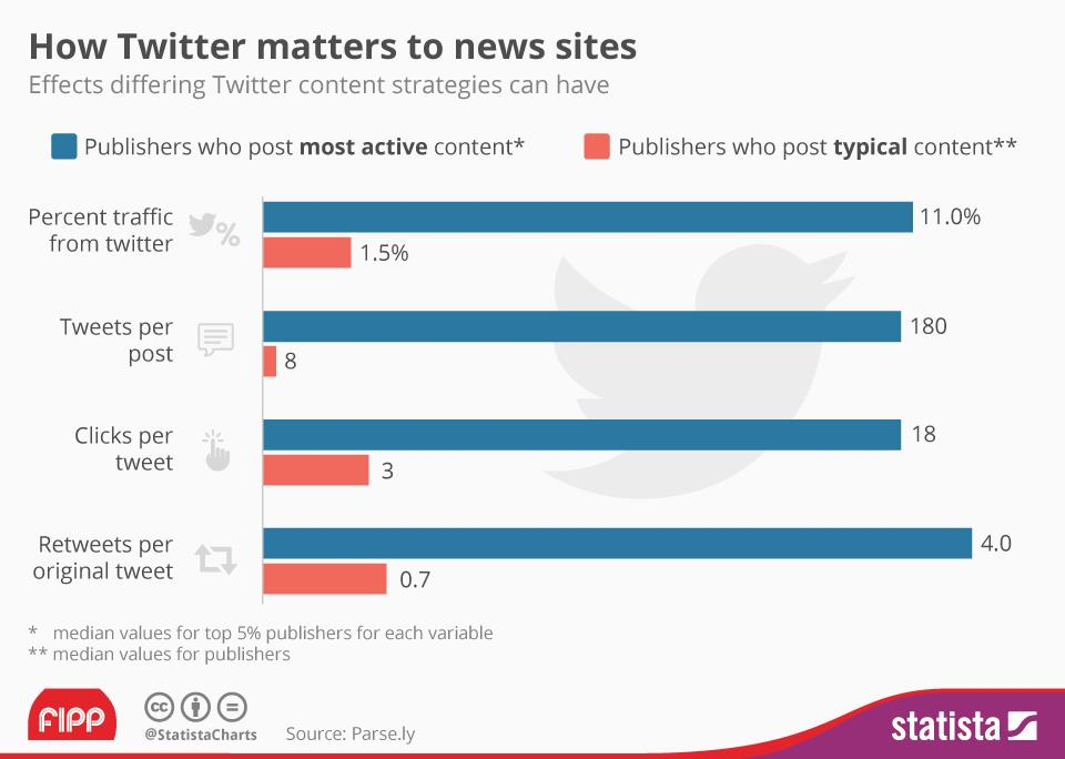 Twitter for publishers