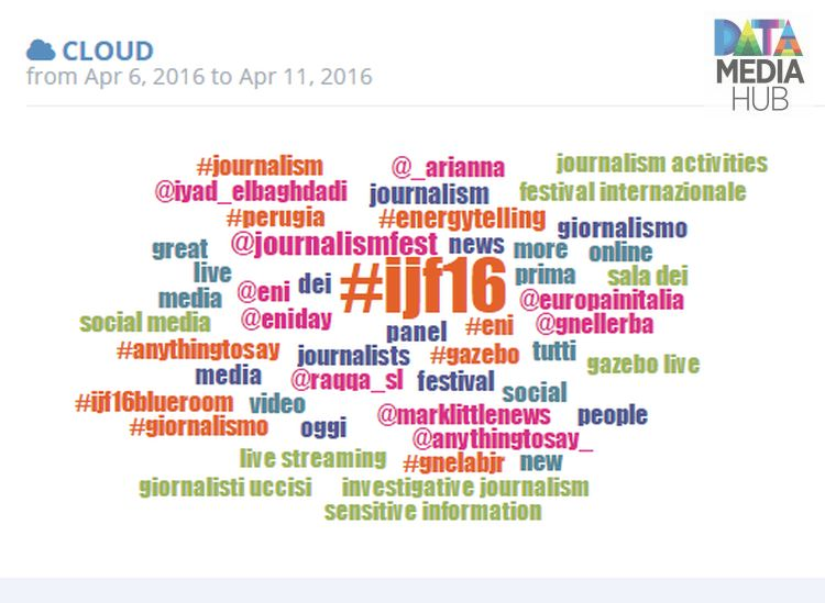 Word Cloud ijf16