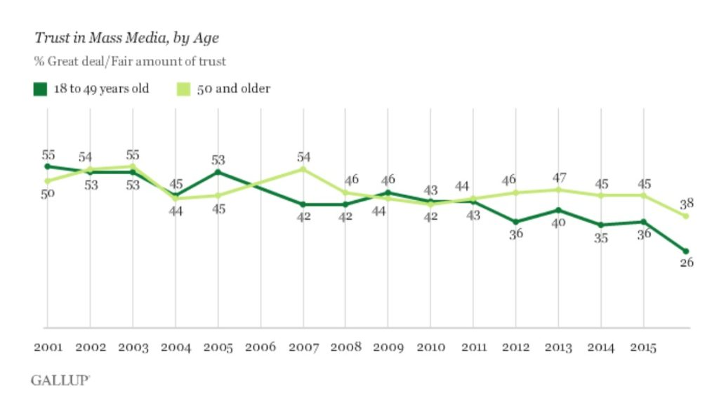 trust-in-media-by-age